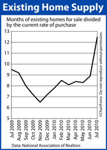 Existing Home Supply (July 2009 - July 2010)