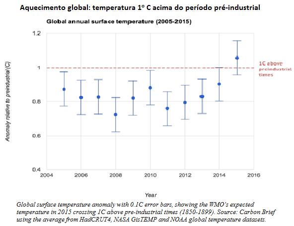 A COP21 e os desafios futuros do aquecimento global