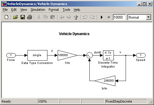 Vehicle Dynamics using matlab | Matlab Projects