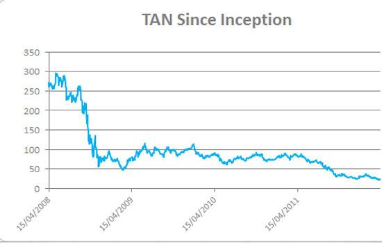 TAN Since Inception