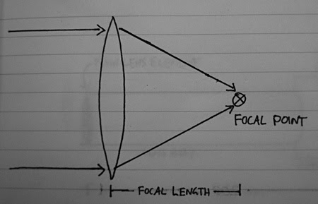 01 - Simple lens focal length