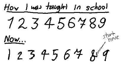 How Do You Write Your 8s