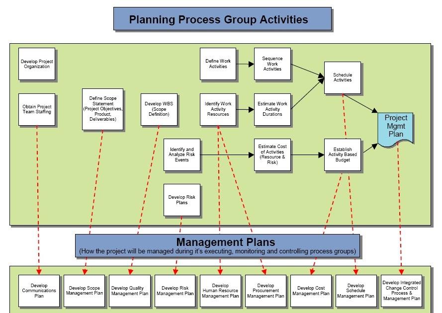 Qué significa CMMI: Resumen de Planificación del proyecto en CMMI v1.3