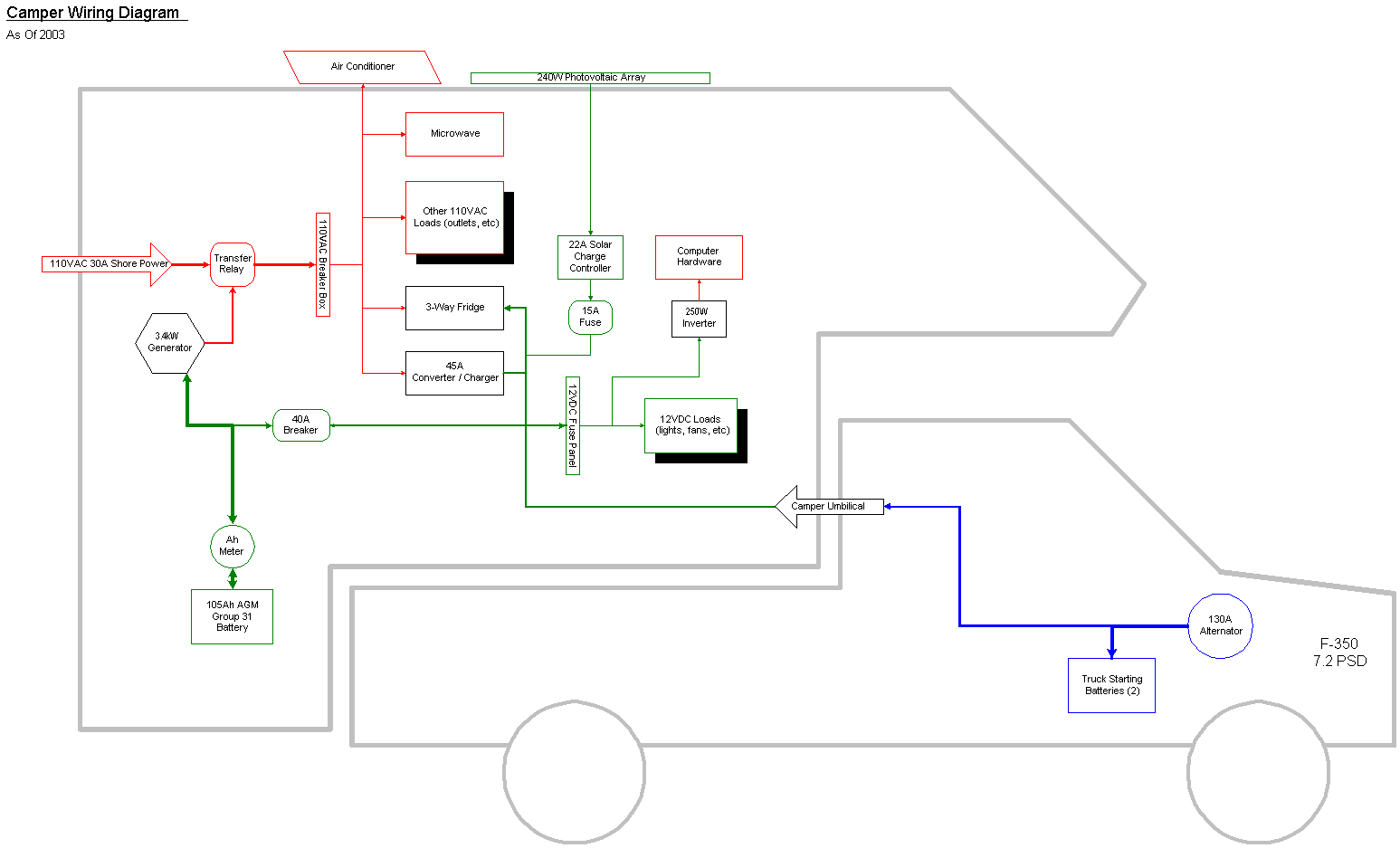 Diagram Fleetwood Rv Wiring Diagram Full Version Hd Quality Wiring Diagram Diagramleone Abacusfirenze It