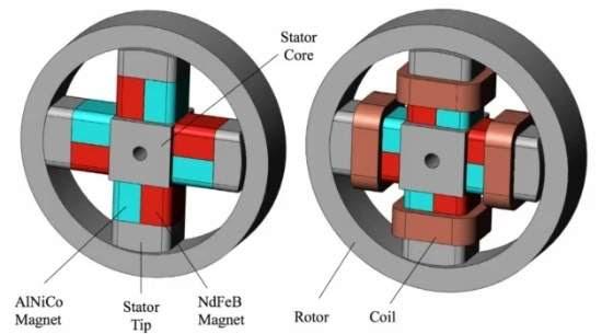 Moteína: o motor-proteína dos robôs