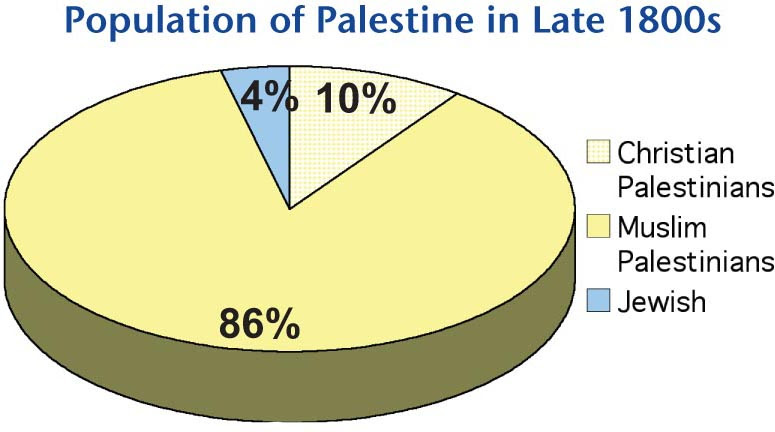 Historic Palestine, the land now occupied by the state of Israel, was a multicultural society. During the 1947-49 War, Israel committed at least 33 massacres and expelled over 750,000 Palestinians.