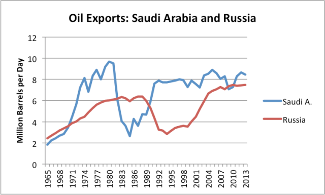 Figure 5. Comparison of Russian and Saudi Arabian oil exports, based on BP Statistical Review of World Energy 2014 data. Pre-1985 Russian amounts estimated based on Former Soviet Union amounts.