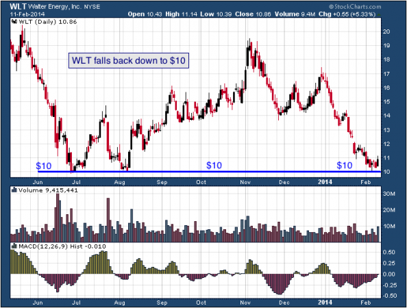 9-month chart of WLT (Walter Energy, Inc.)