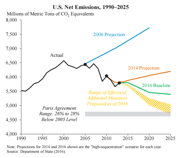 Decline In Net CO2 Emissions Since 2000