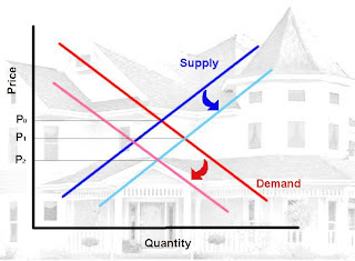 Housing Supply Demand