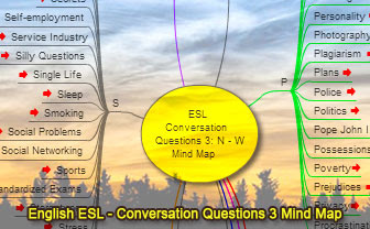 Conversation Questions 3 for the ESL/EFL Classroom, Mind Map