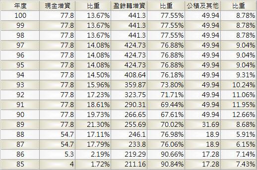 1326_台化_股本形成_1003Q