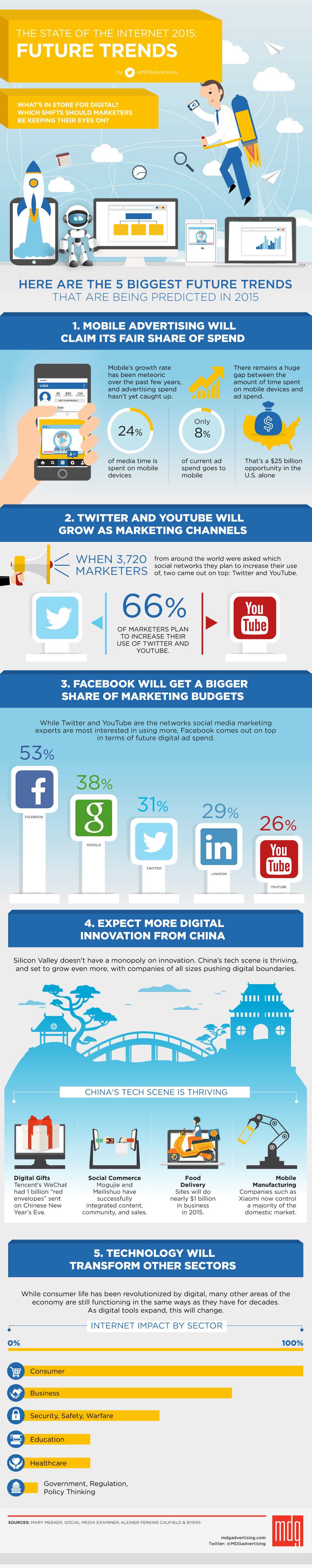 Here are the 5 biggest future trends that being predicted in 2015 - #infographic