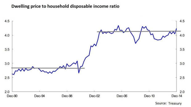 The graph Treasury provided to the home ownership inquiry.