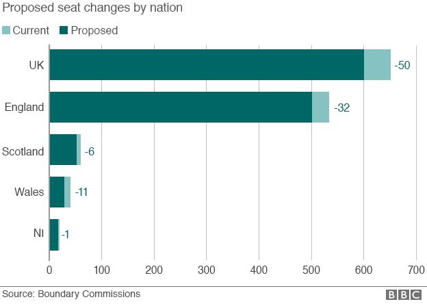 Chart of changes across the UK and by nation