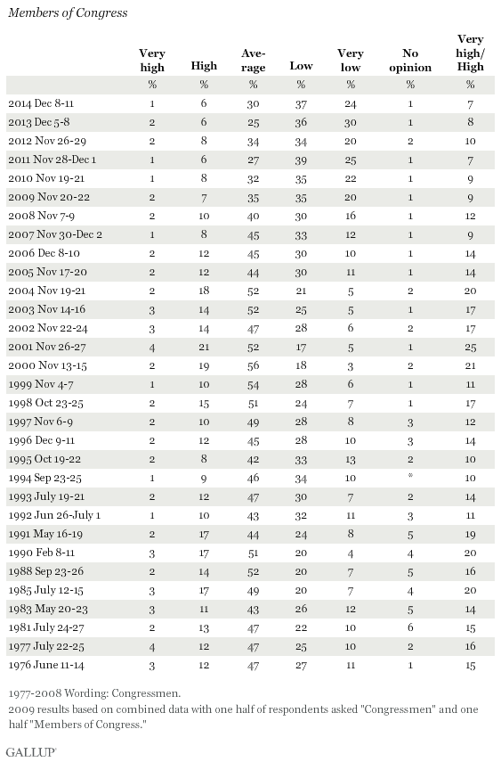 Trend: Honesty and Ethics of Members of Congress