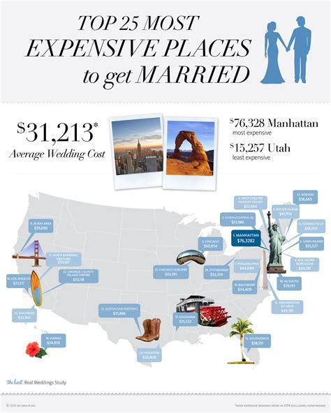 Average Wedding Cost Hits All Time High Of More Than
