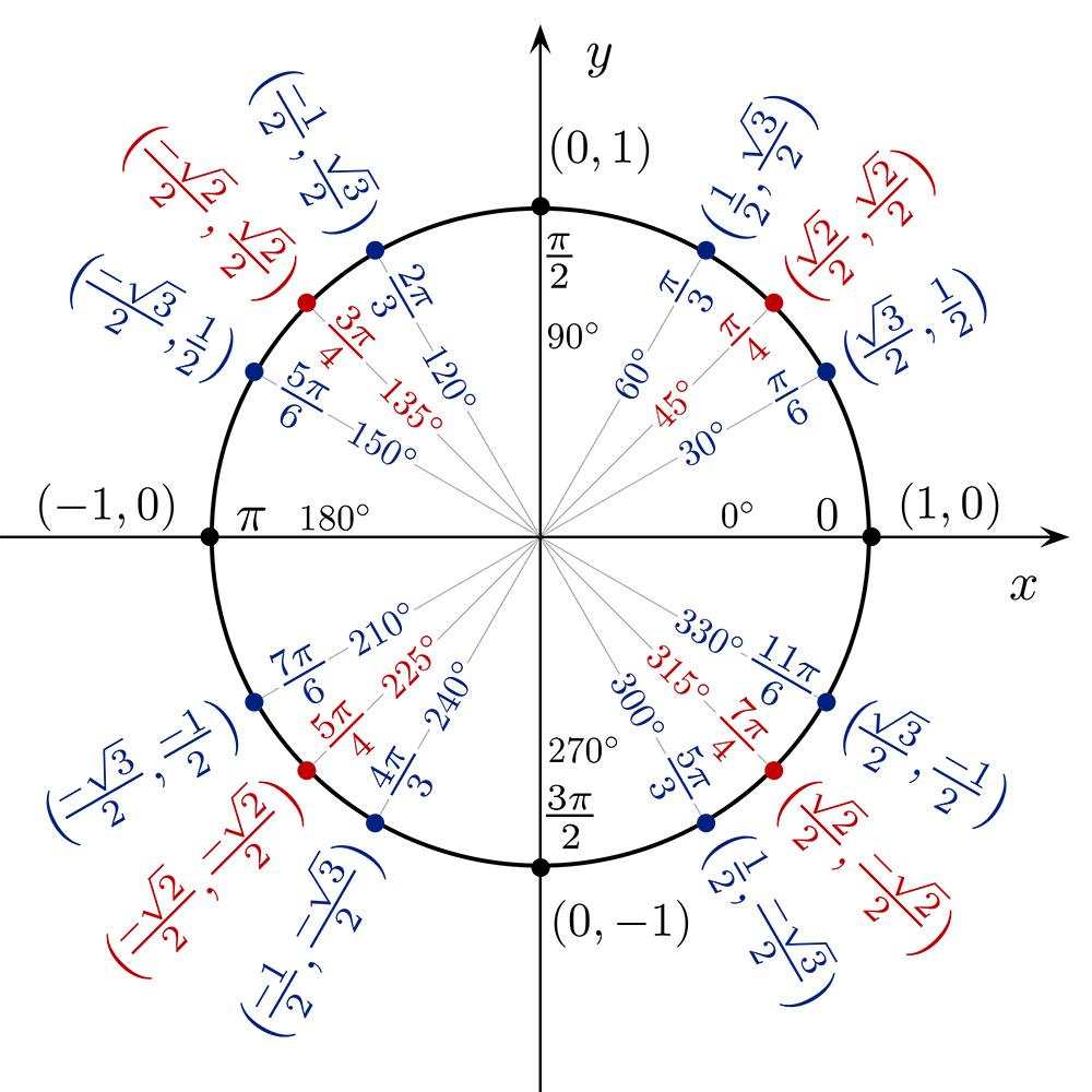 Unit Circle Left Hand – unit circle