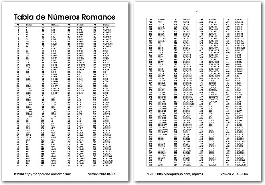 Tabla De Números Romanos Neoparaisocom Didactalia Material