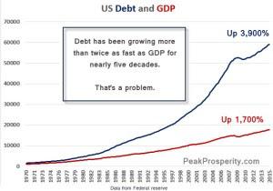Il debito è cresciuto il doppio del Pil