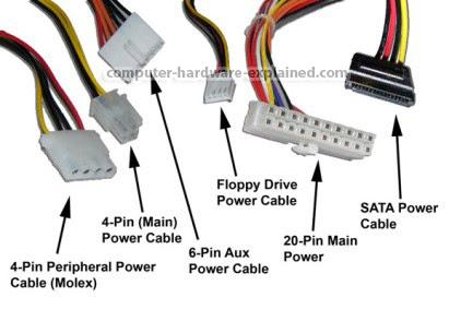 refresh ingatan dalam otak yang sudah usang tertumpuk Jenis Konektor Pada Power Supply dan Fungsinya