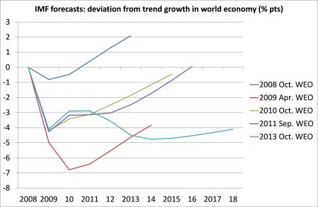 IMF - world economy forecasts