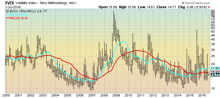 VIX Monthly LOG since 2000