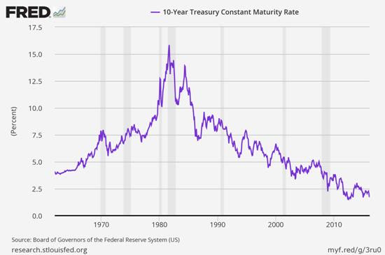 10-year-treasury-yield-sept-16