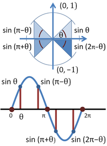 Unit circle - Wikipedia