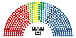 [Imagen: 260px-2010_Riksdag_Structure.png]