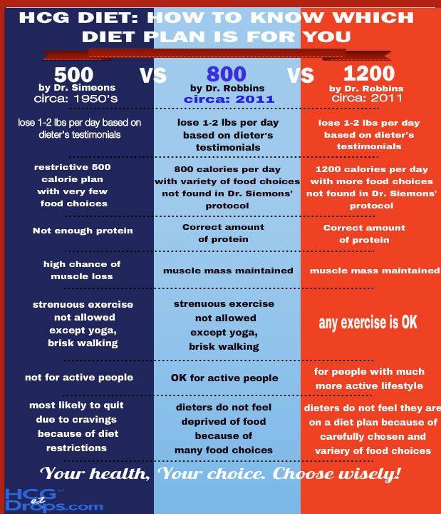 1000+ ideas about 800 Calorie Diet on Pinterest | 800 calorie diet ...