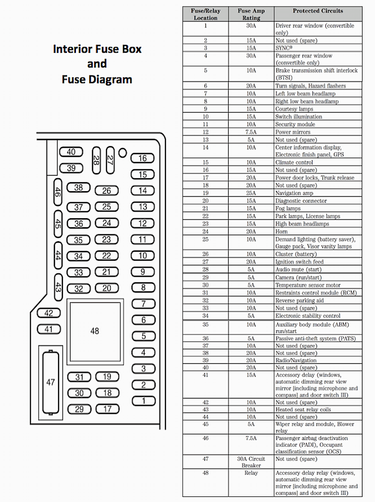 2005 Mustang Fuse Panel Diagram Wiring Diagram Appearance A Appearance A Saleebalocchi It