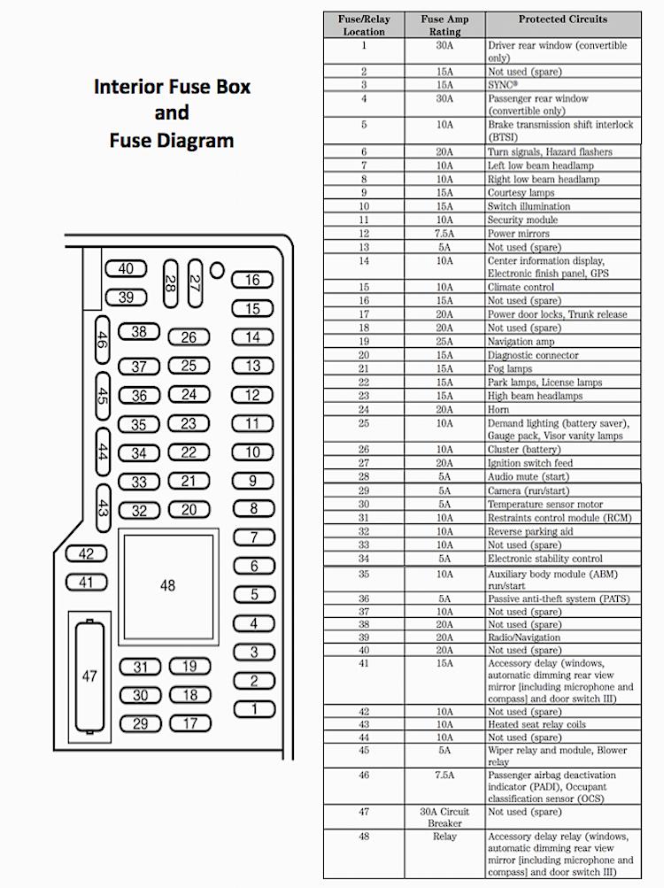 Diagram 1998 Mustang Fuse Panel Diagram Full Version Hd Quality Panel Diagram Tami Yti Fr