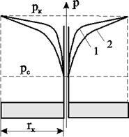 Исследование одномерных течений