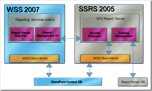 SSRS Integration with SharePoint 2007