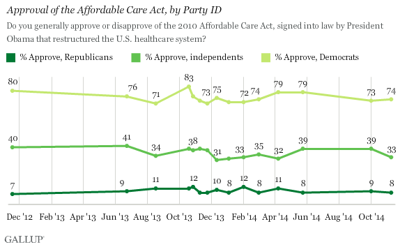 Trend: Approval of the Affordable Care Act, by Party ID