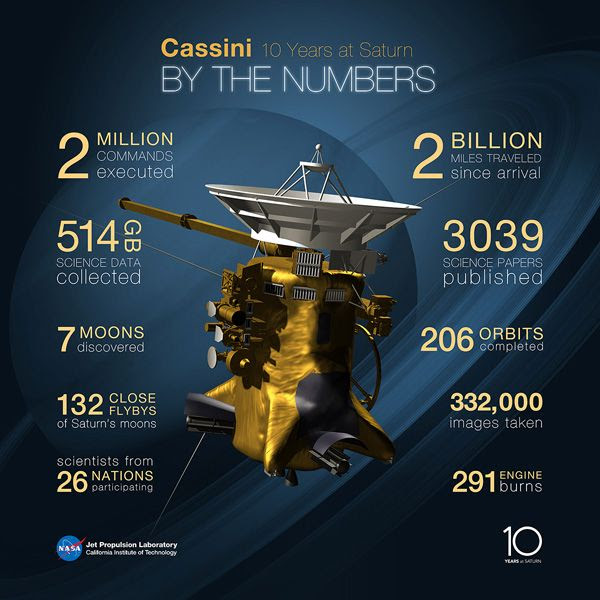 An infographic highlighting Cassini's accomplishments since arriving at Saturn on June 30, 2004.