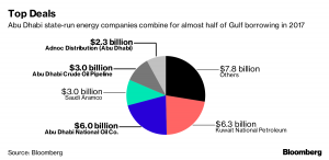Gulf energy firms issue record $28.7bn debt in 2017