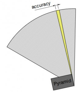 Measuring the alignment of a pyramid is never 100% accurate. You have to deal with a certain error.