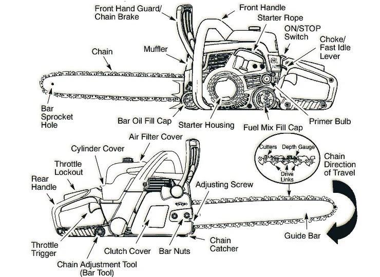 31 Poulan Chainsaw Fuel Line Diagram - Wire Diagram Source ...