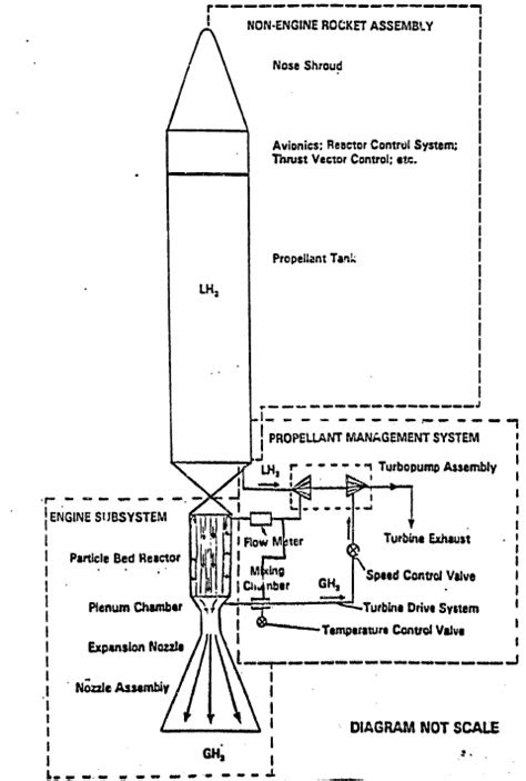 Various Consequences: Nuclear Rockets Petition