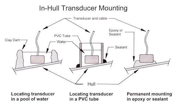 Garmin Striker 7sv Wiring Diagram