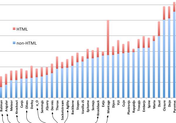 js MVC frameworks