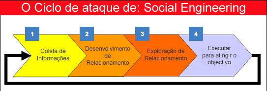 Resultado de imagem para engenharia social no  Brasil