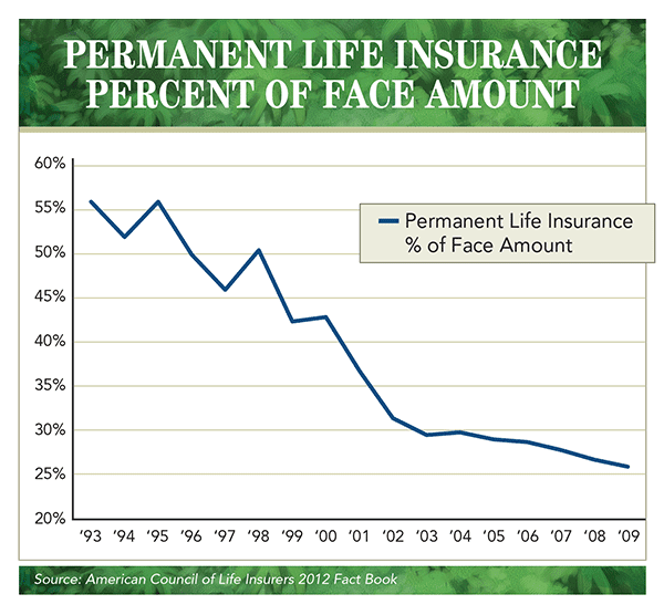 20 Lovely Whole Life Insurance Cash Value Chart