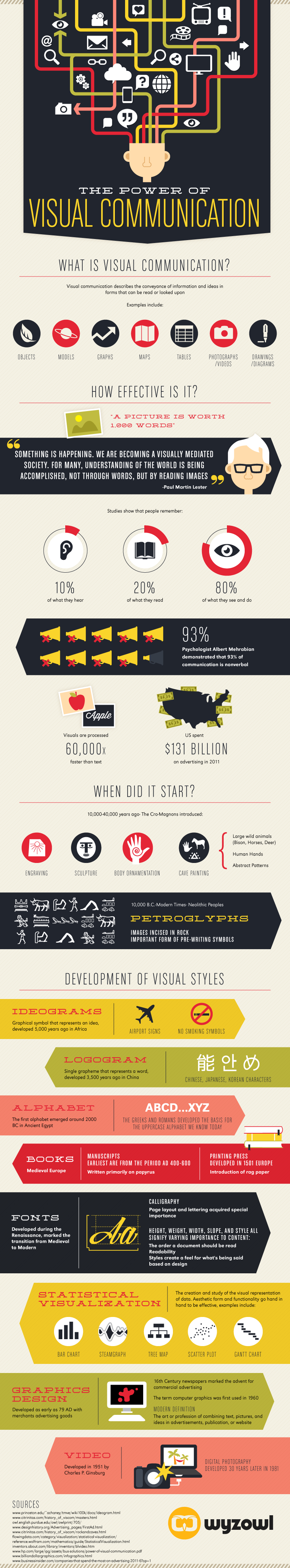 Infographic: The Power of Visual Communication