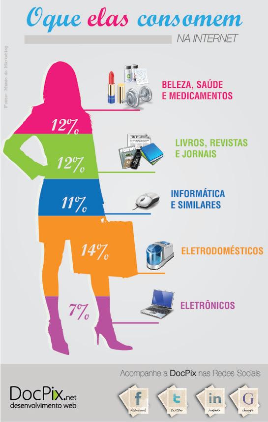o que as mulheres consomem na internet