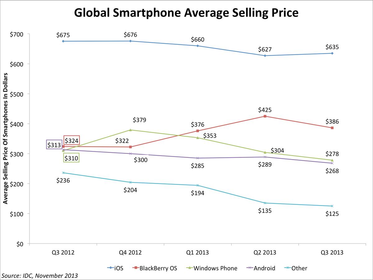 Global Average Selling Price