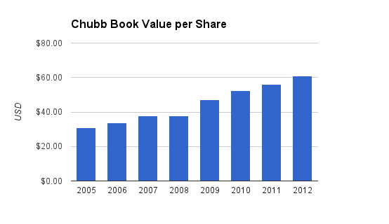 Chubb Book Value