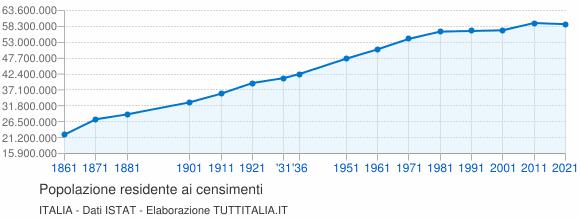 http://images.tuttitalia.it/grafici/italia/grafico-censimenti-popolazione-italia.png